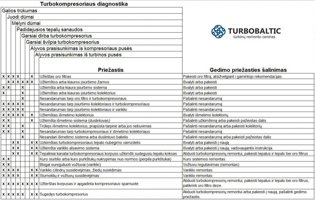 turbokompresoriaus diagnostika